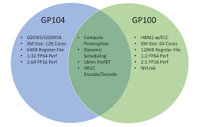 pascal u0027s architecture what follows maxwell the nvidia geforce