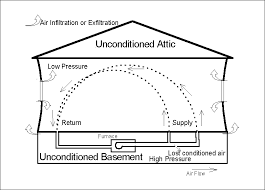 Cold Air Return Basement by Home Energy Magazine Those Wild Ducts In Your Walls