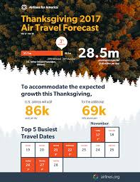 Travel Forecast images Airlines for america 2017 thanksgiving air travel forecast png