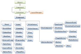 java null layout manager swing gui programming part 2 java programming tutorial