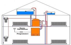central heating installation surrey boiler repair u0026 emergency