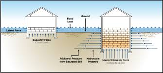 Types Of Roof Vents Pictures by Flood Vent How Flood Vents Work