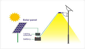 how do street lights work how solar energy works solar street lights