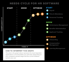software needs cycle for hr determining hris needs by business size