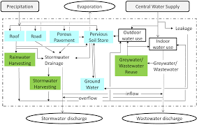 design criteria for hot water supply system water free full text an overview of hybrid water supply systems