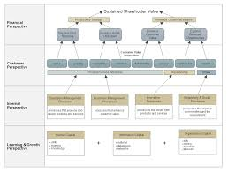 strategy map template strategy map software free strategy map templates