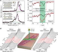 extraordinary linear dynamic range in laser defined functionalized