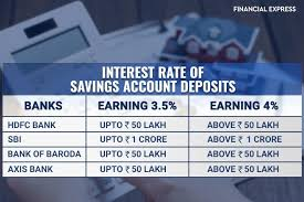 hdfc bank slashes interest rate on savings bank accounts by 50 bps