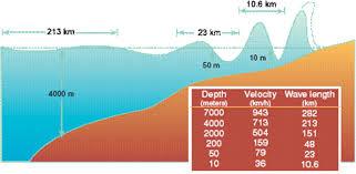 relationship between tsunami speed