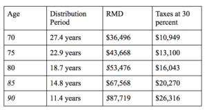 Ira Rmd Table 5 Ways To Minimize Required Minimum Distributions