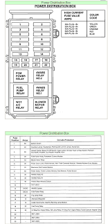1994 ford explorer fuse box diagram i need a 94 explorer fuse panel diagram pertaining to 1994 ford