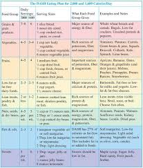 dash eating plan chart another guide for healthy eating is the