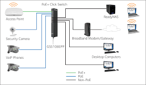click switch series gss108e web managed click switches