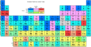 periodic table 6th grade friday december 6th 2013 7th grade science