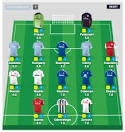 Fantasy Premier League 2011-12 Results: Top 20 Players in EPL Talk.