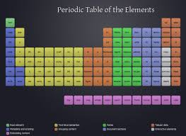 Html Table Formatting Html In Periodic Table Format Deborah Bickel De