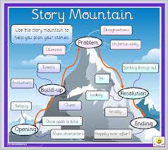 narrative writing lessons tes teach