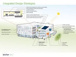 leers weinzapfel associates on collaboration sustainable