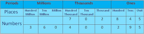 place value chart place value chart of the international system