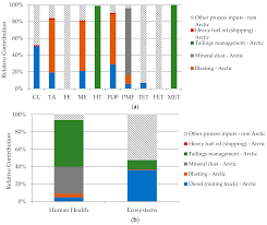 sustainability free full text life cycle impact assessment in