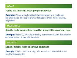 marketing u0026 outreach u2013 set goals u0026 objectives residential