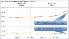 Usd To Sgd Regional Currency Outlook And Property Investments Which