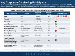 europe car leasing companies future of mobility corporate carsharing