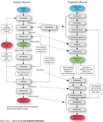 android application lifecycle diagrams info android lifecycle dennis lang android activity