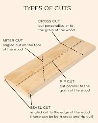 compound miter saw vs table saw diy 101 building your toolbox saws part ii design sponge