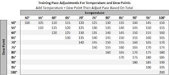 Comfortable Dew Points Maximum Performance Running Temperature Dew Point For Pace
