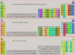 Solid Liquid Gas Periodic Table Periodic Table Database Chemogenesis