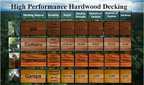 Brazilian Koa Hardness by Best 25 Brazilian Hardwood Ideas On Pinterest Midcentury Media
