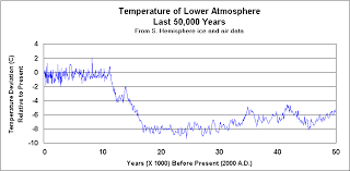 average global temperature by year table co2 vs temperature last 50 000 years