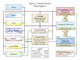 renewable energy security in humboldt county serc news
