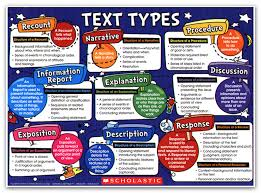 text types scholastic genretypes png teaching things