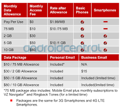 Verizon Wireless Customer Service Representative Salary Verizon U0027s New Data Plans Broken Down In Complete Detail Android