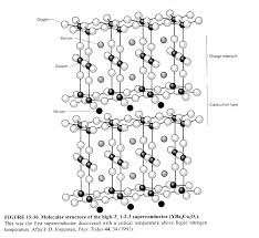 outline for superconductivity paper