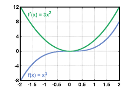 sparknotes calculus bc applications of the derivative analysis
