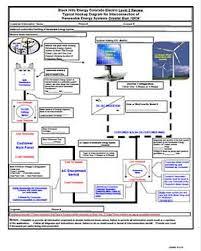 interconnection level 2 review u0026 diagram black hills energy