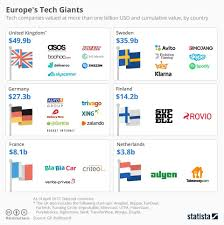 most high tech countries meet europe s tech giants world economic forum