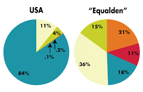 americans want to live in a much more equal country they just don