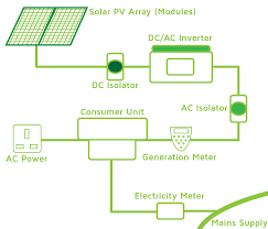 pv electric how do solar pv power systems work ews solar