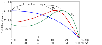 wound rotor induction motors ac motors electronics textbook
