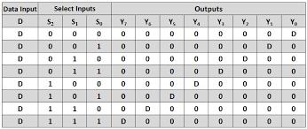 Truth Table Calculator Demultiplexer Demux