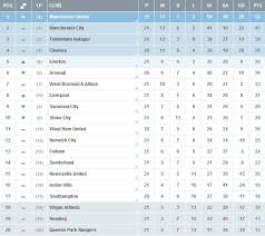 english premier league results table this is current results of english premier league and manchester