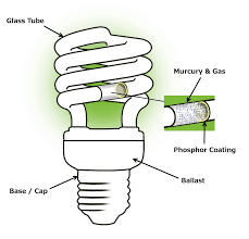 types of compact fluorescent light bulbs fluorescent lights types of fluorescent lights types of compact