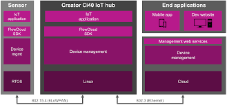creator ci40 dev kit puts the iot in a box for 80 imagination