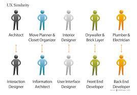 Interior Design Vs Interior Decorator architectural