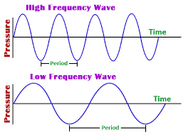 Blue Light Wavelength What Is The Wavelength Of A Photon Of Blue Light Whose Frequency