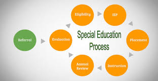 special education wikipedia